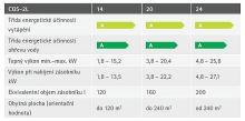 Stacionární plynový kondenzační kotel WOLF CGS-2 20/150R, 3,8 - 22,2 kW, zásobník 145 l