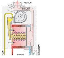 Závěsný kondenzační kotel BAXI DUO-TEC COMPACT+ 1.24, 3,4 - 24 kW